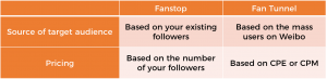 Differences Between Fanstop and Fan Tunnel