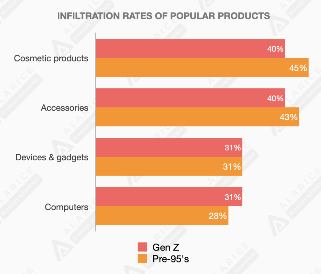 Infiltration rates of popular products for Gen Z and pre-95's