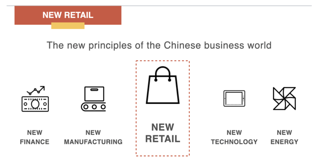 The concept of new retail