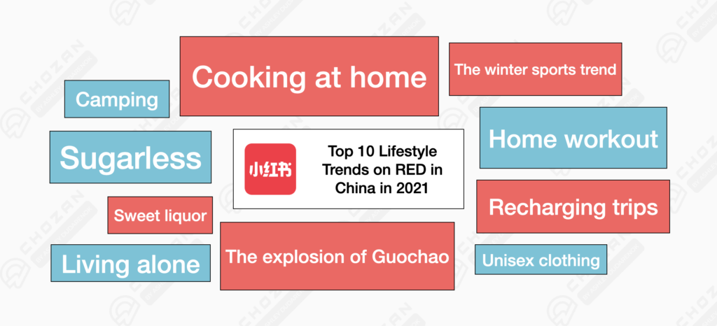 Top 10 lifestyle trends on RED in China in 2021