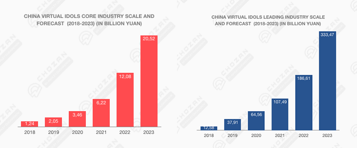 China virtual idol core and leading industry scale and forecast